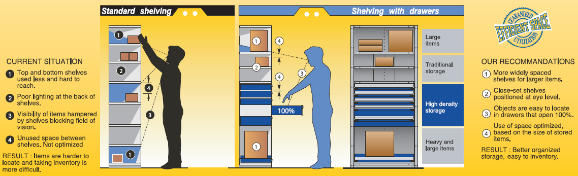 standard shelving and industrial shelving with drawers comparison